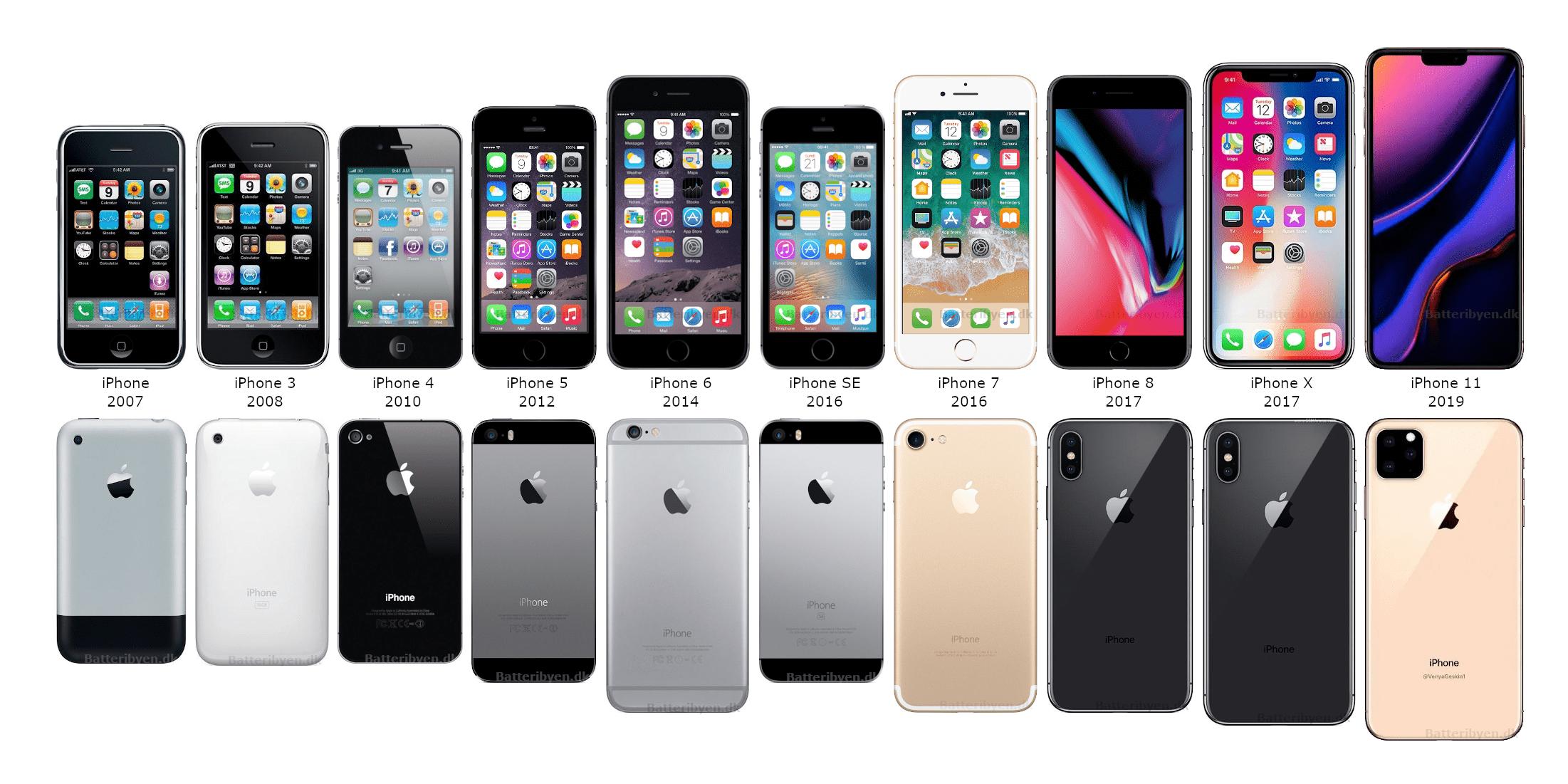 iPhone overordnede modeller i kronoligsk rækkefølge