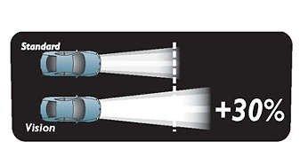 Vision-lyskilder projicerer længere lysstråler end standardlyskilder