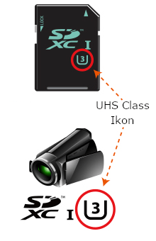 UHS Speed Class