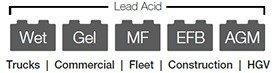 GB500 Lead Acid
